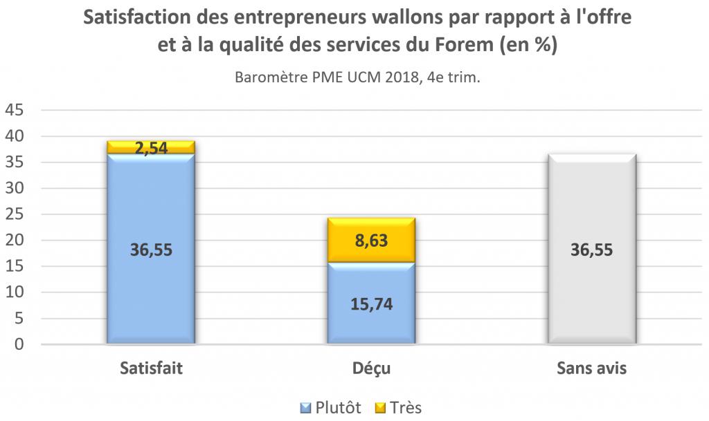 Le Forem, partenaire des PME wallonnes ?